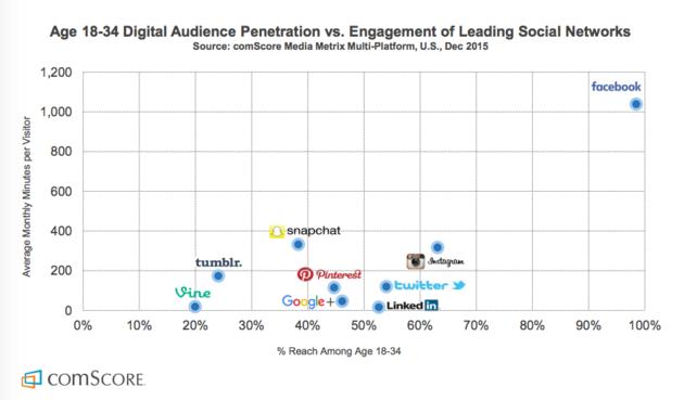 Facebook-millenials