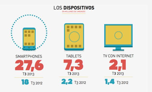 el-uso-dispositivos